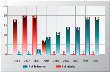 TQEH-Injuries-Decline-with-Increased-Use-of-StaminaLift-Bed-Movers-graph1
